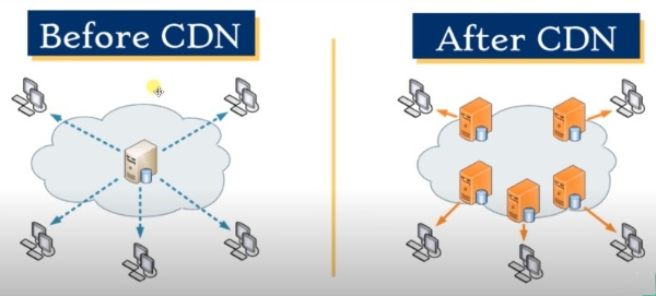Content Delivery Network Working